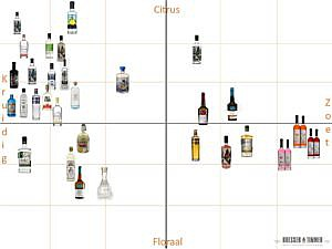 Gin Assortiment Smaakindeling B&T